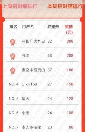 微众帮招财猫周排行榜:做任务每周最高能额外拿388元